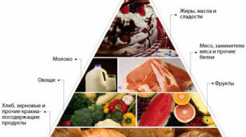Новая рубрика- Рецепты для диабетиков